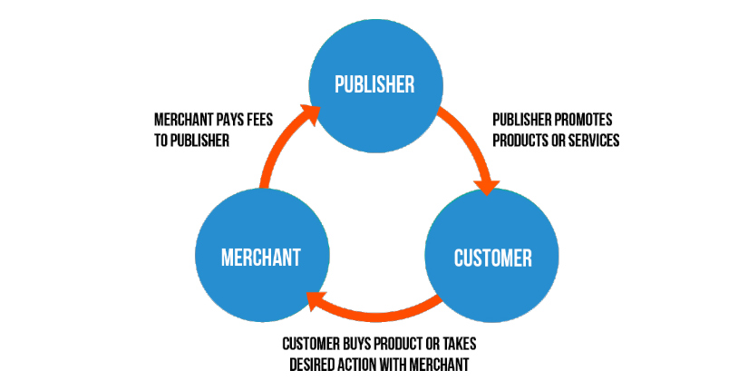 affiliate marketing elements